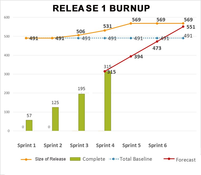 reality based release forecast agile project