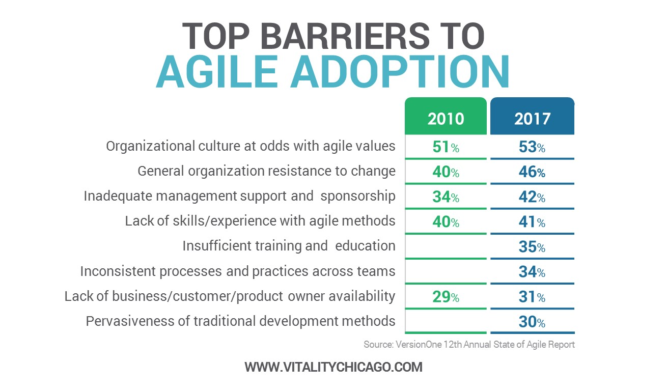 Top Barriers to Agile Adoption
