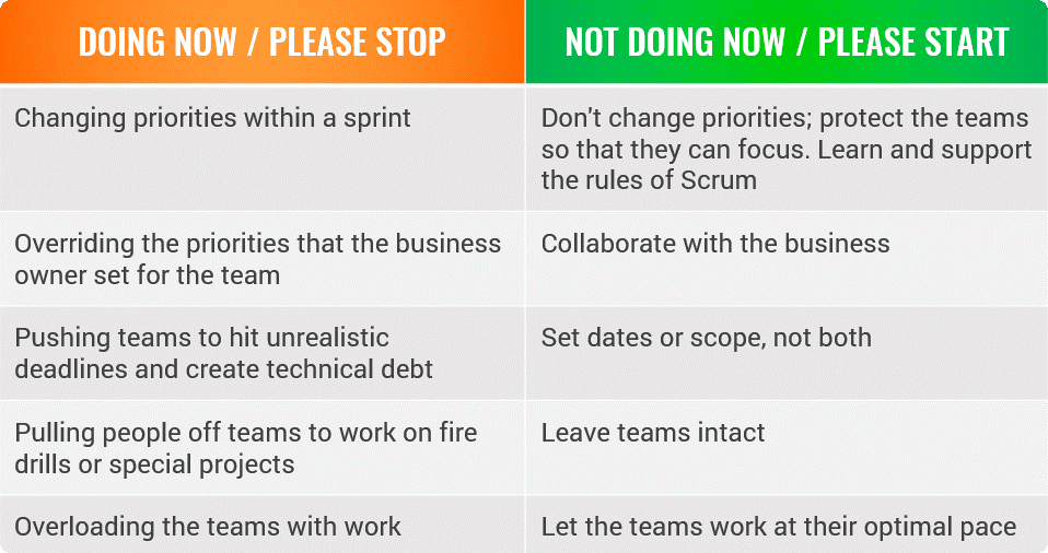 agile leaders Stop Doing And Start Doing List