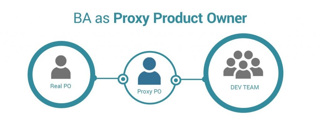 BA as Proxy Product Owner