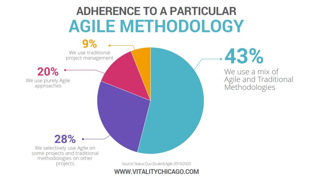 adherence to a particular agile methodology