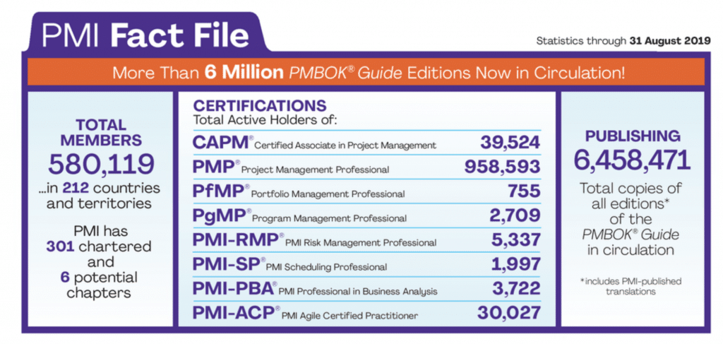 PMI certification statistics as of August 2019