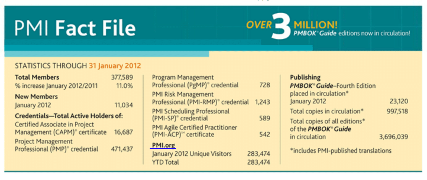PMI Certification Statistics as of January 2012