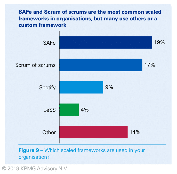 Agile Scaling Approaches from KPMG Survey of Agility 2019