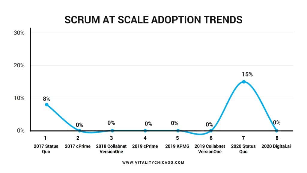 SCRUM AT SCALE ADOPTION TRENDS