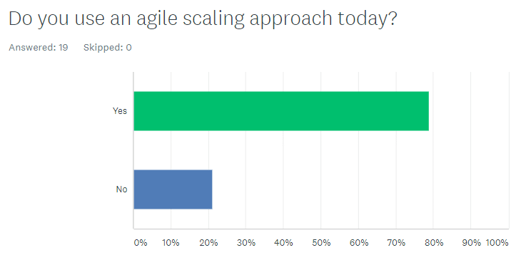Disciplined Agile using an agile scaling approach