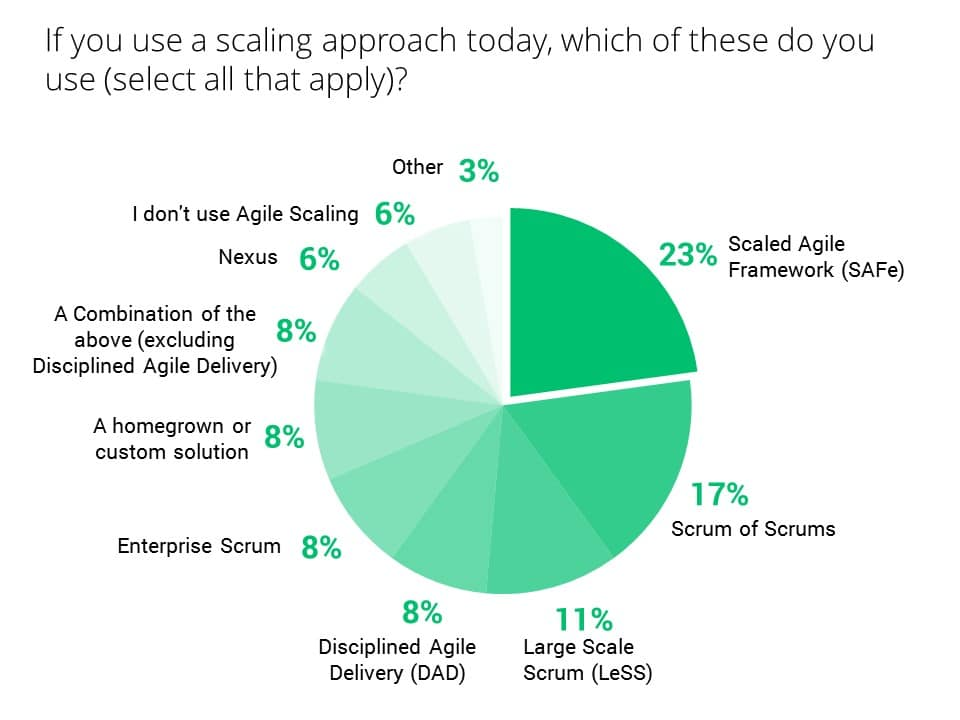 Disciplined Agile Survey which scaling approach do you use?
