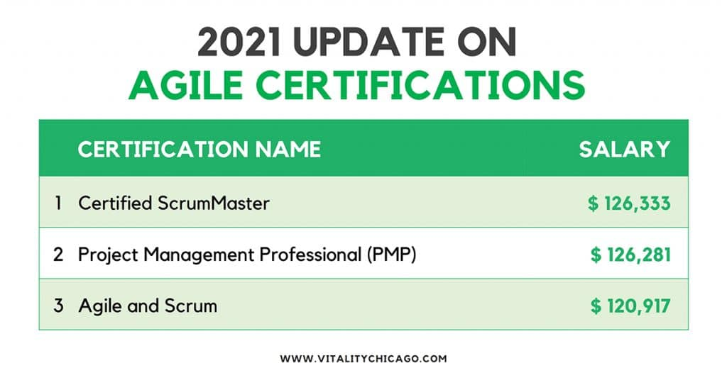 2021 Update on Agile Certifications
