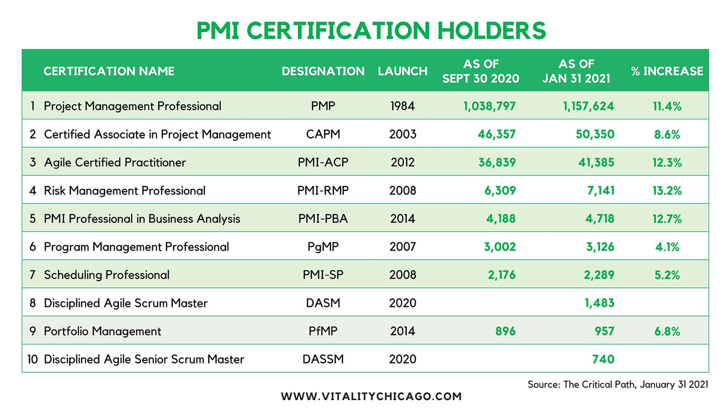 PMI stats and certification chart v5