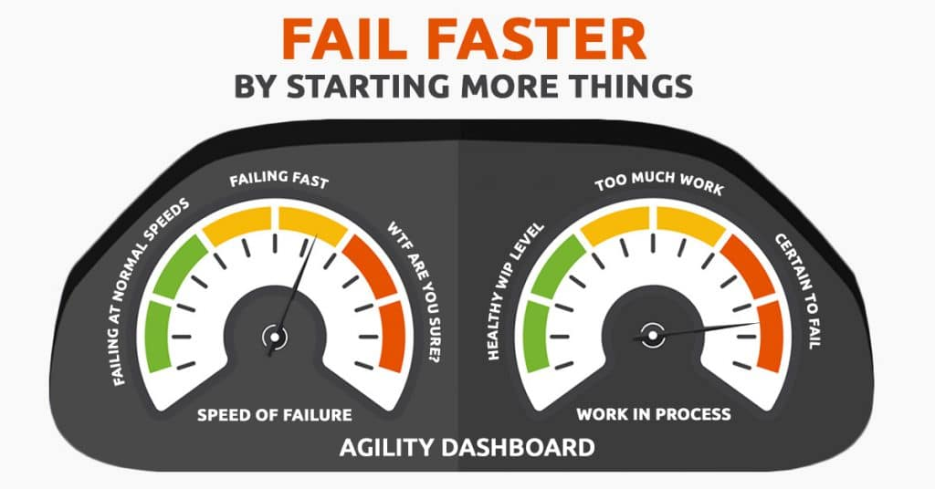 Fail Faster by Starting More Things 4