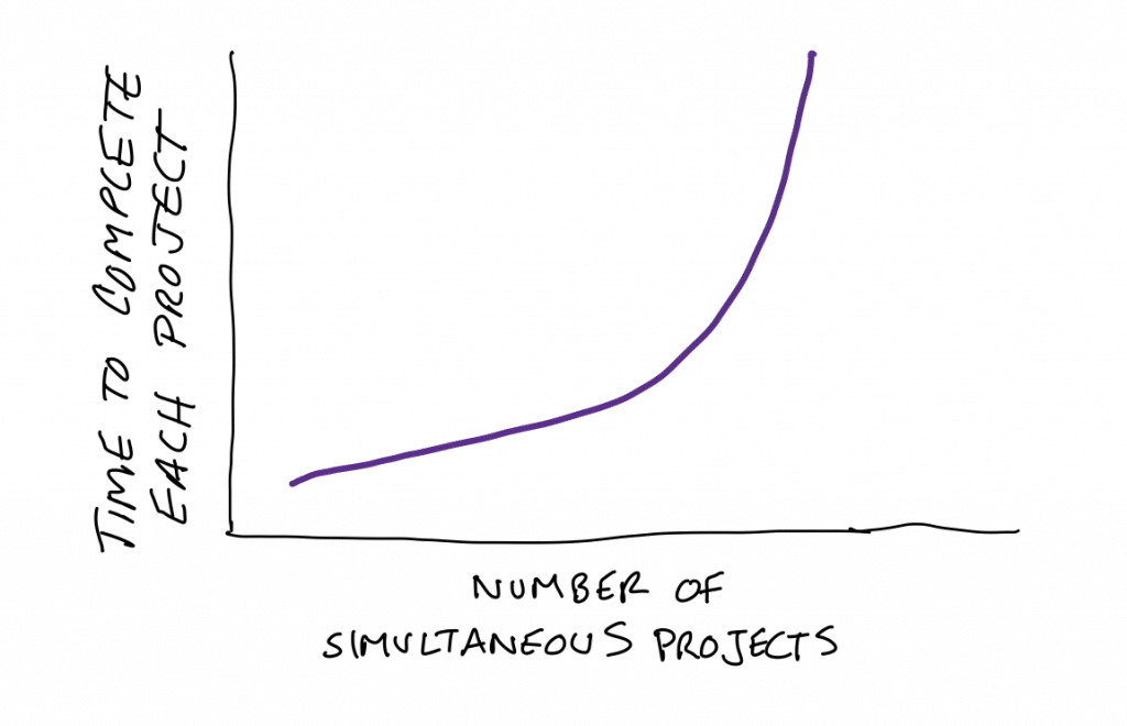 Time to Complete Projects vs Projects Underway Reality