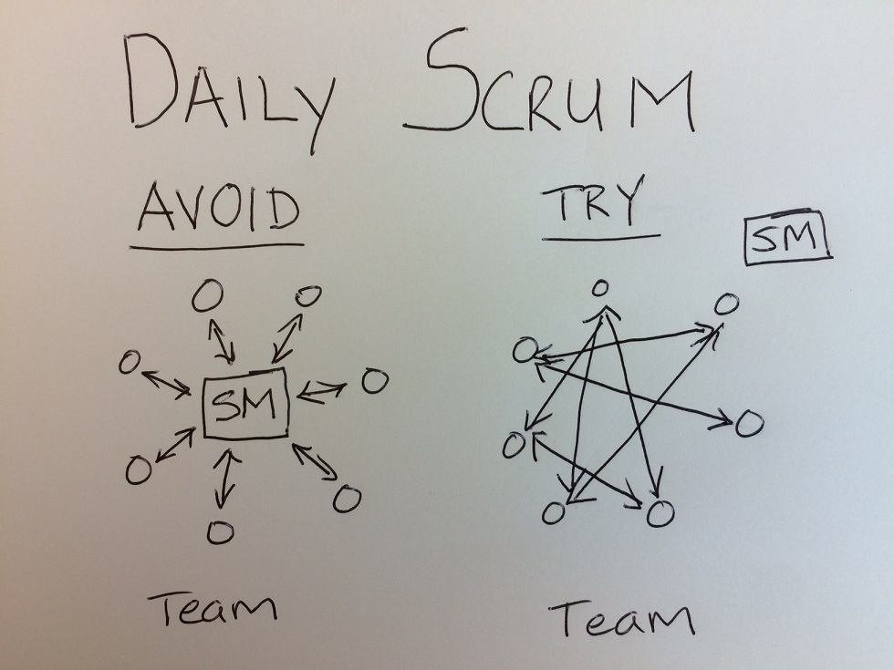 Illustration of SM participating in the daily scrum meeting