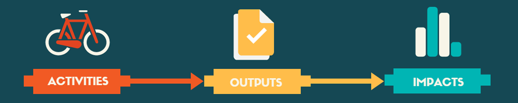 activities outputs and impacts what is included in scope