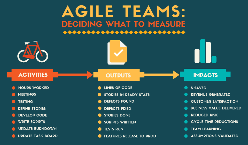 High-Performing Teams – Deciding What to Measure