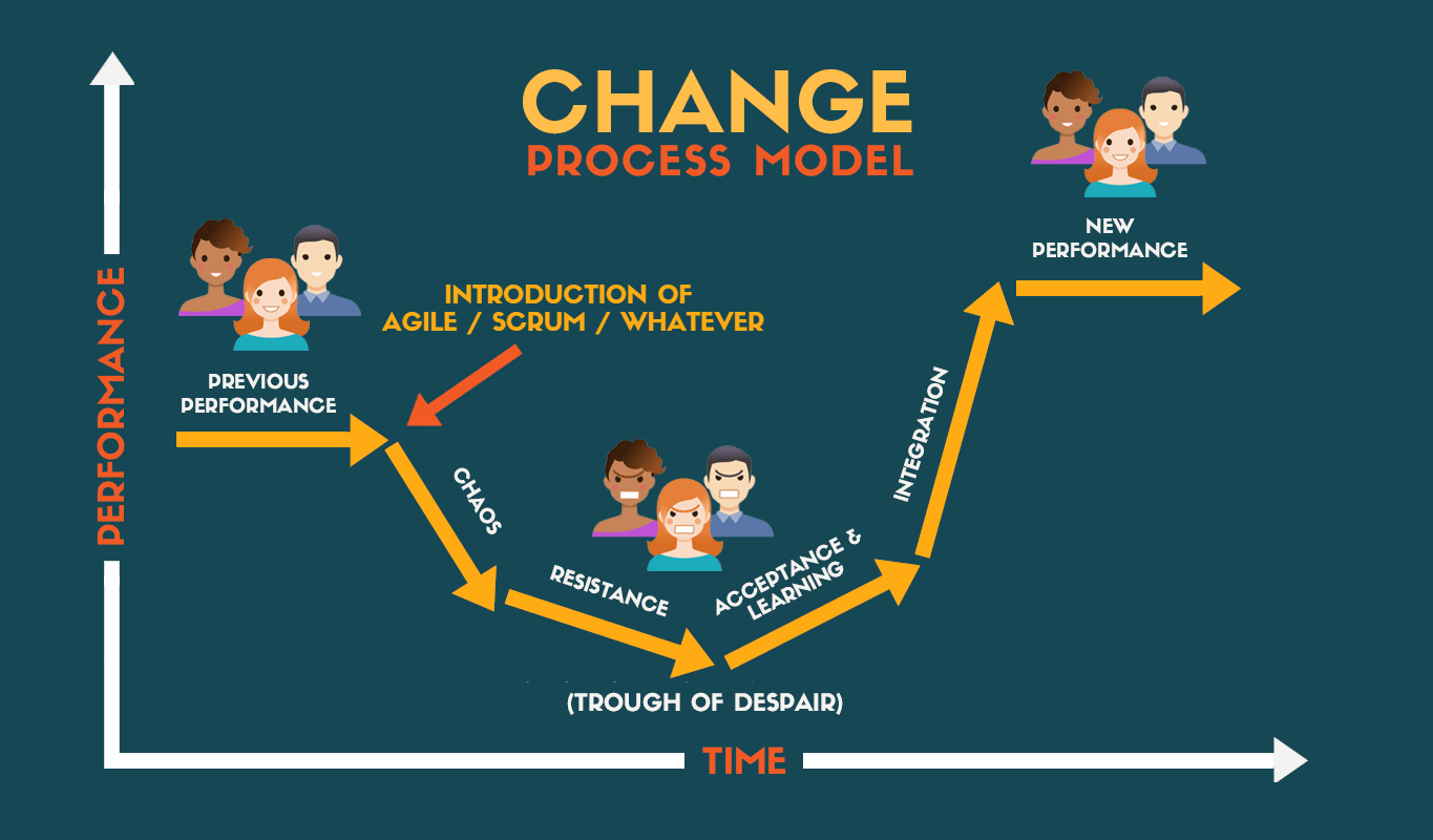 Satir Change Process Model Applied to adopting Agile Methodology