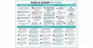 [2020 UPDATE] Downloadable Agile Principles & Scrum Tip Sheet