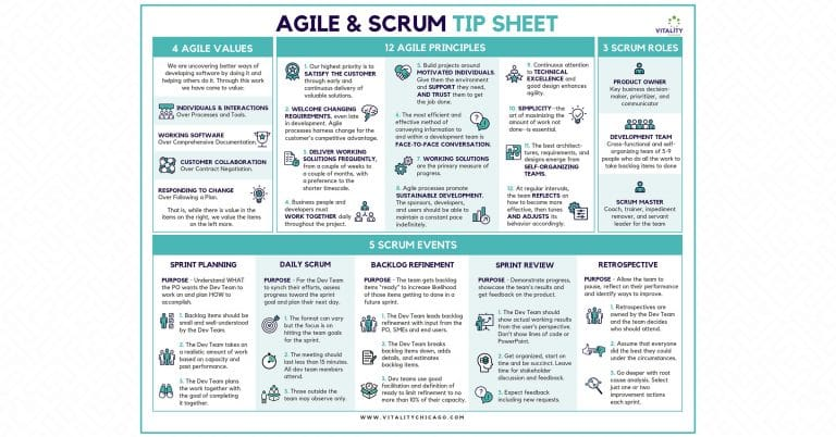 Agile Principles and Values and Scrum Tip Sheet from Vitality Chicago Inc April 2020