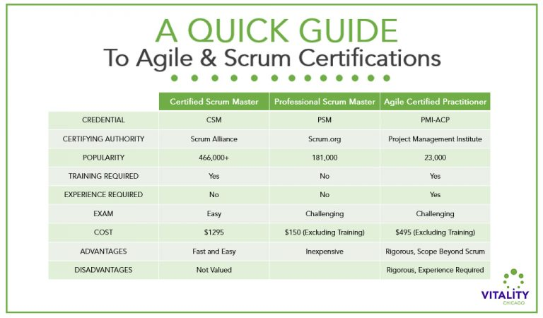 A quick guide to agile scrum certifications.