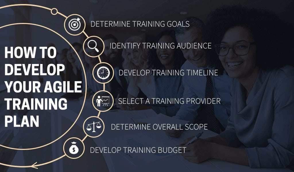 6 Steps to Develop your Agile Training Plan