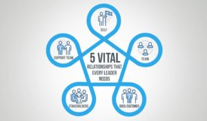 The 5 Vital Relationships That All Agile Leaders Need (part 1)
