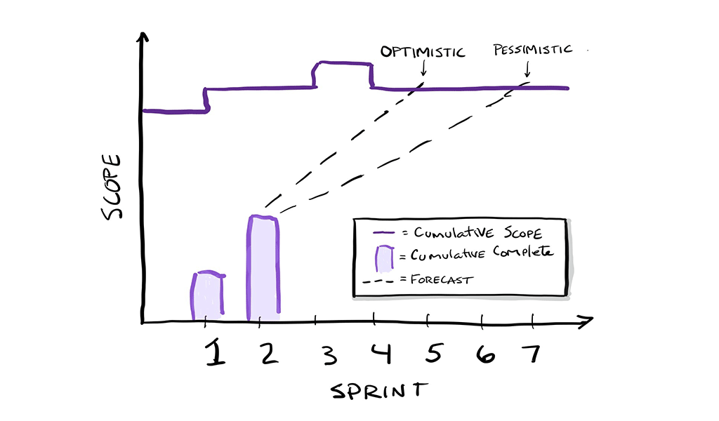 Using Reality-Based Forecasting in Agile Projects