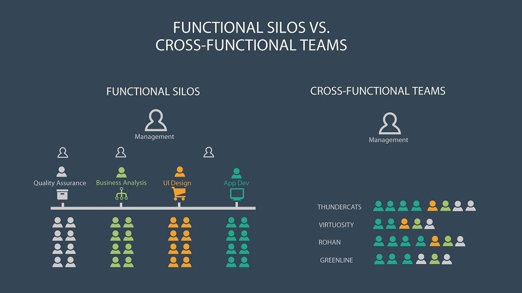 Move from Functional silo to cross functional team in agile transformation