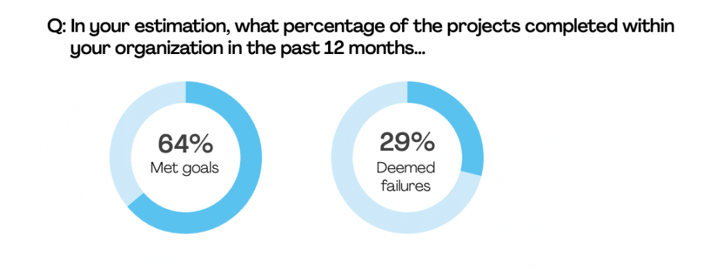 2020 PMI Pulse of the Profession Project Failures