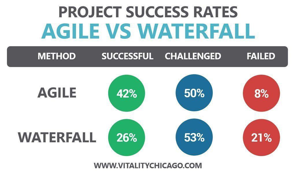 Chart showing agile project success rates higher than traditional