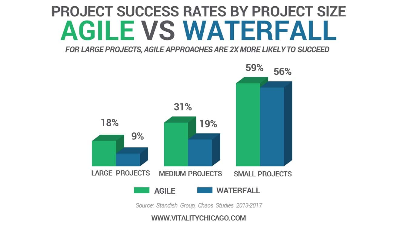 agile project success rates 2019