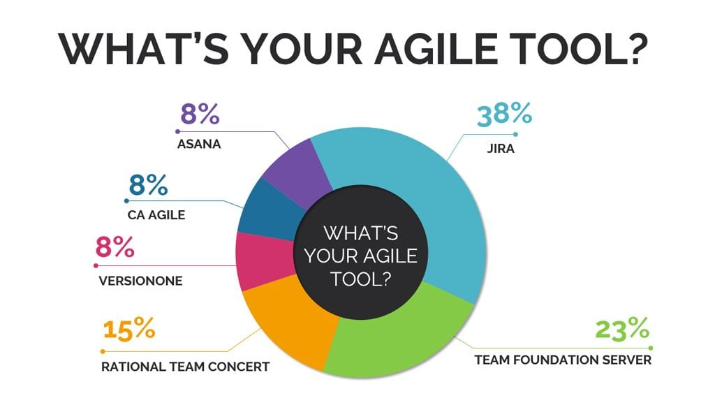 what your agile tool