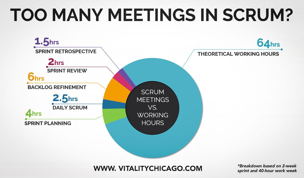 There Are Too Many Scrum Meetings