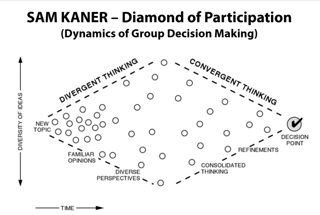 Sam Kaner Diamond of Participation - Facilitating Participatory Decision-Making Part 1