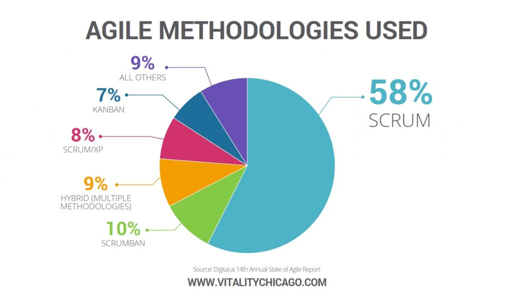agile methodologies used