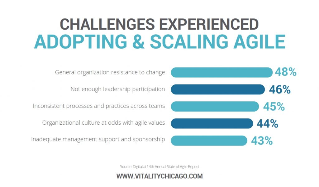 challenges experience when adopting & scaling agile