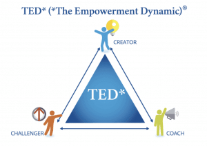 The empowerment dynamic of coach creator and challenger - drama triangle in agile coaching