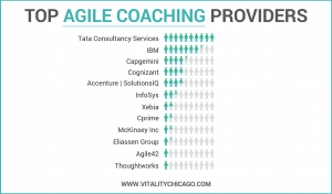 Who has the Most Agile Coaches?