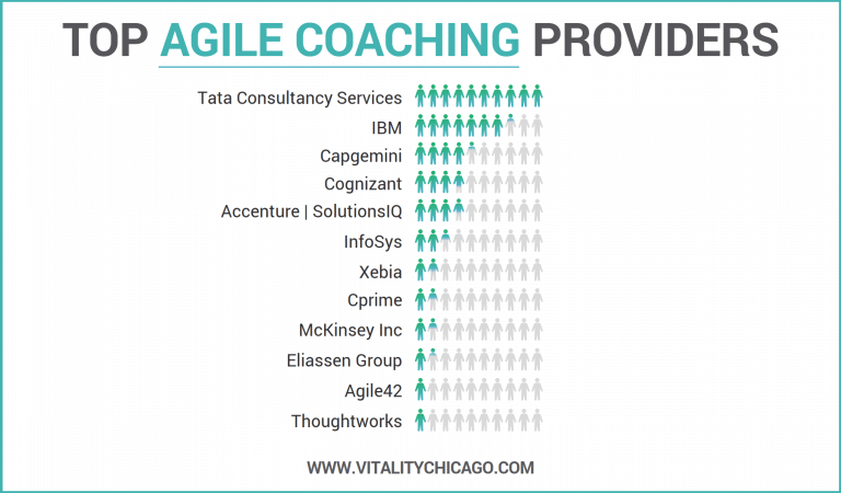 Top Agile Coaching Providers7