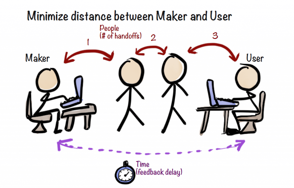 Henrik Kniberg Minimize the Distance between Maker and User