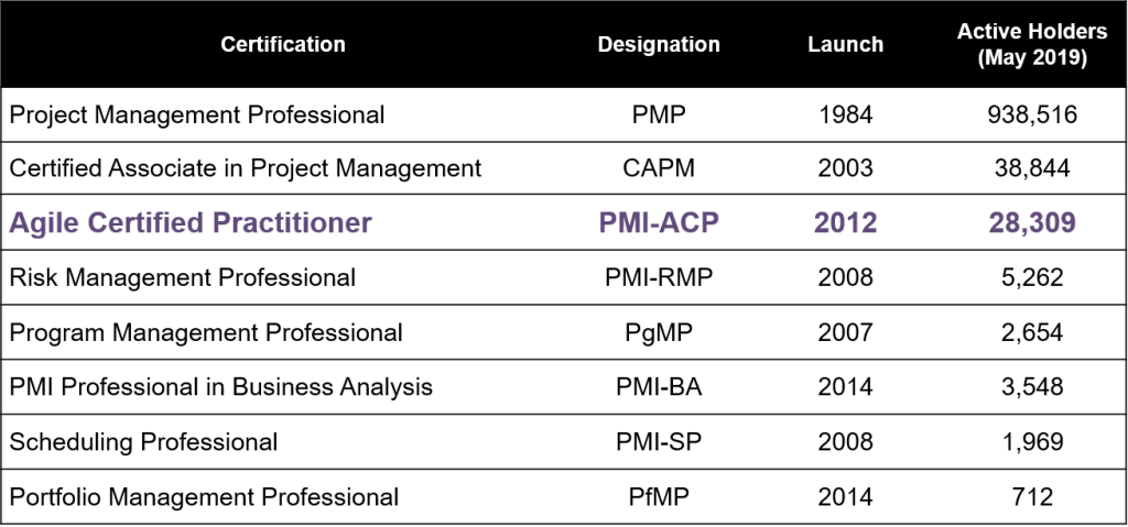 PMI Certifications as of May 2019