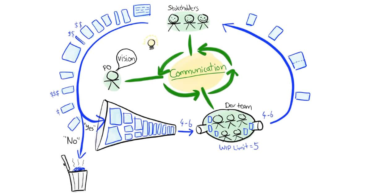 My Favorite Agile Illustrations from Henrik Kniberg of Spotify Fame