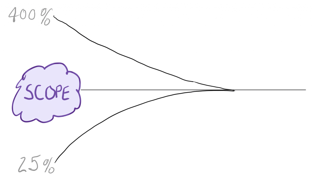 scope is subject to the cone of uncertainty