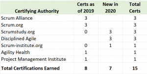 2020 Agile certifications challenge progress
