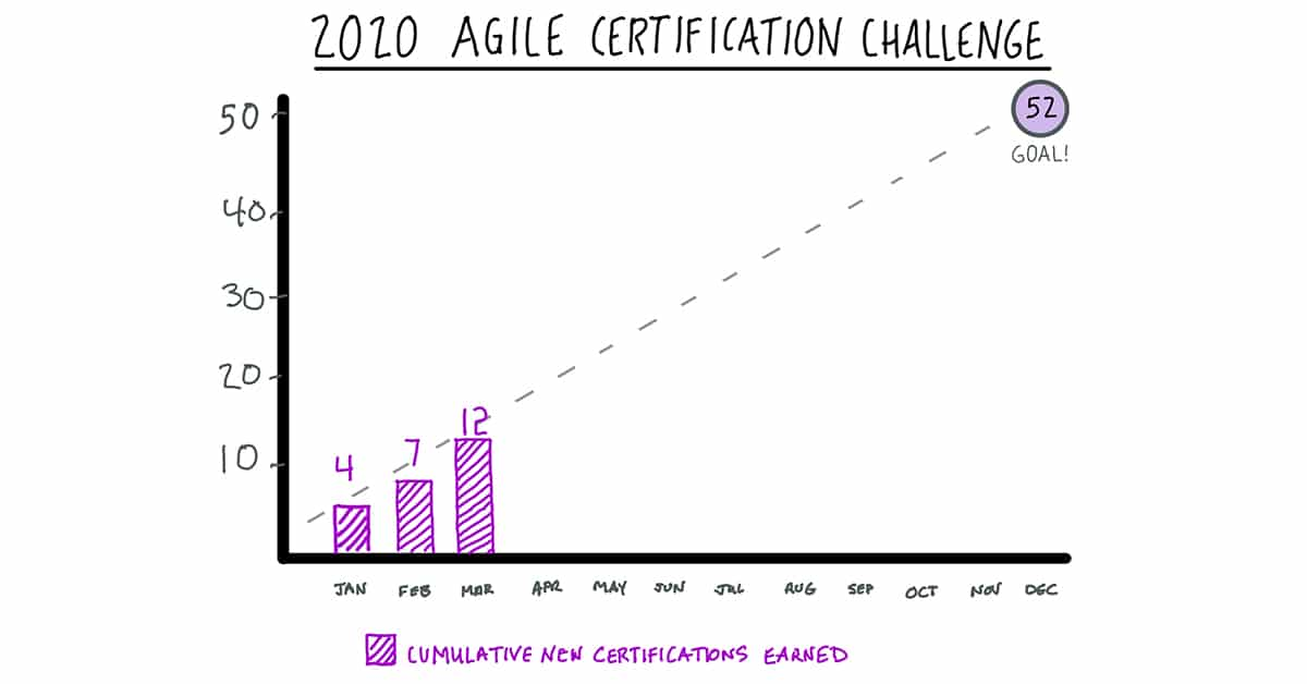 Agile Certification Challenge 2020