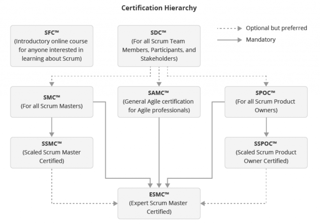 Scrumstudy certification hierarchy