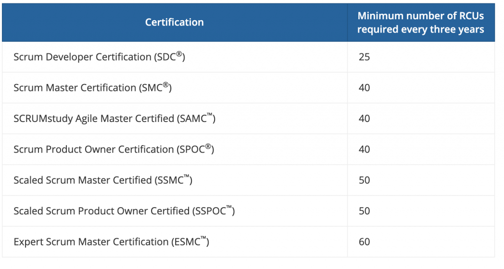 Certification RCUs