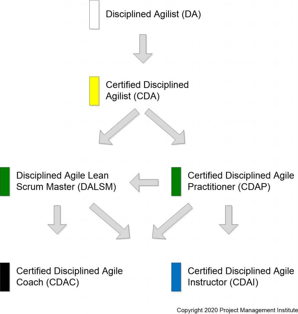 Disciplined Agile Certifications Roadmap