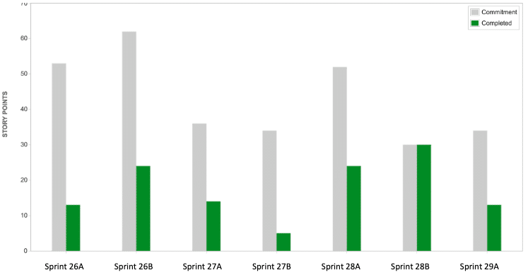 Team Velocity Charts showing too much work every sprint