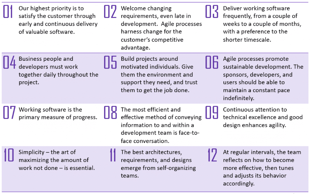 12 Principles Behind the Agile Manifesto includes empowered self-organizing teams
