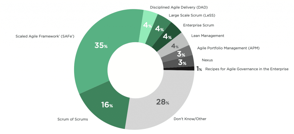 Agile Scaling Approaches from Collabnet VersionOne 14th Annual State of Agile Report