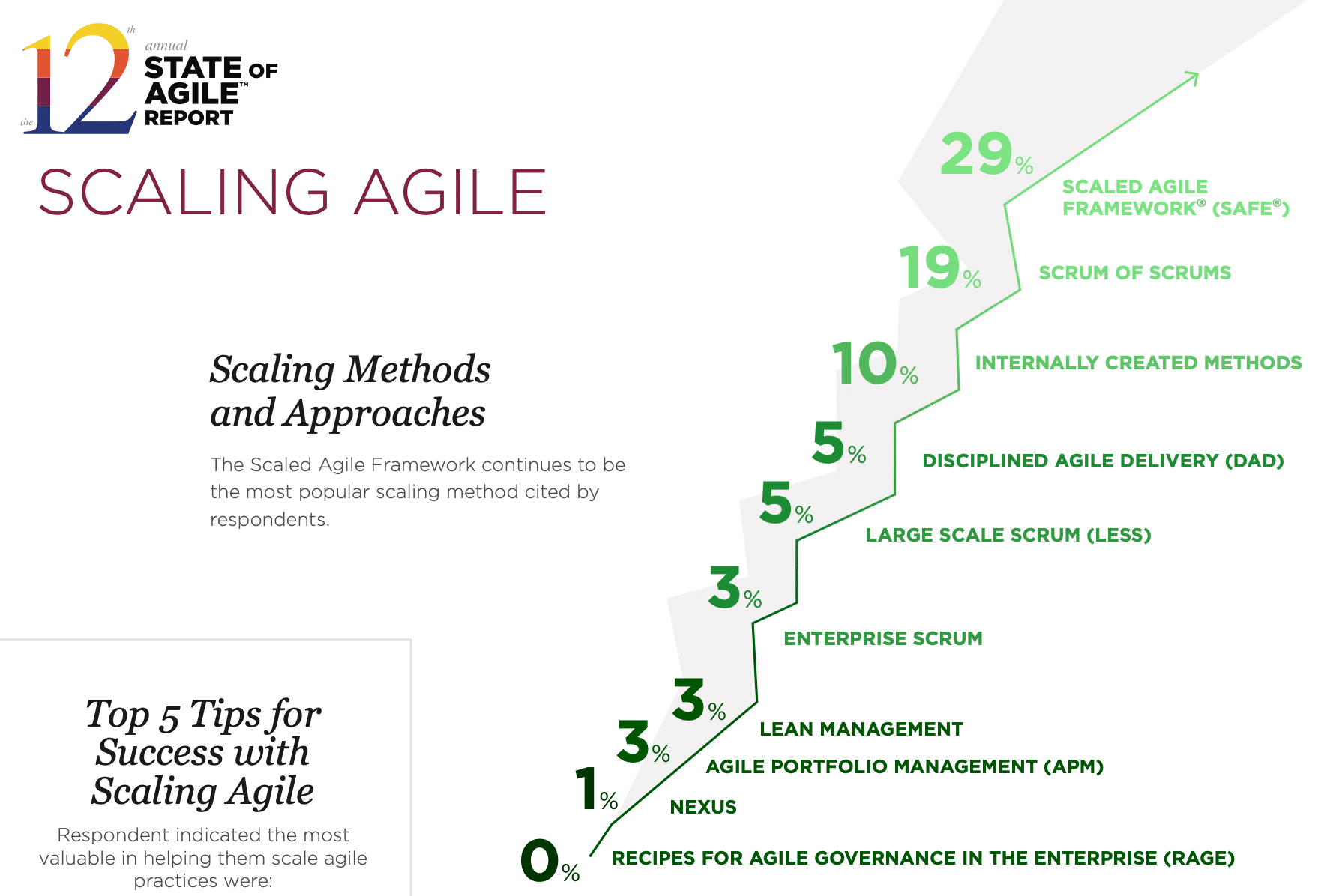 Agile Scaling Approaches from Collabnet VersionOne 2017 Annual State of Agile Report
